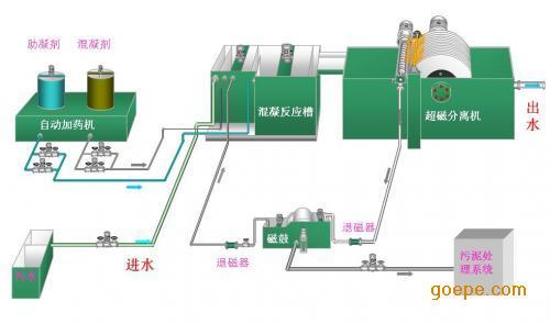 电吸附RO膜浓水处理