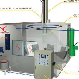 台湾元麒DISK圆盘型自动静电喷涂系统