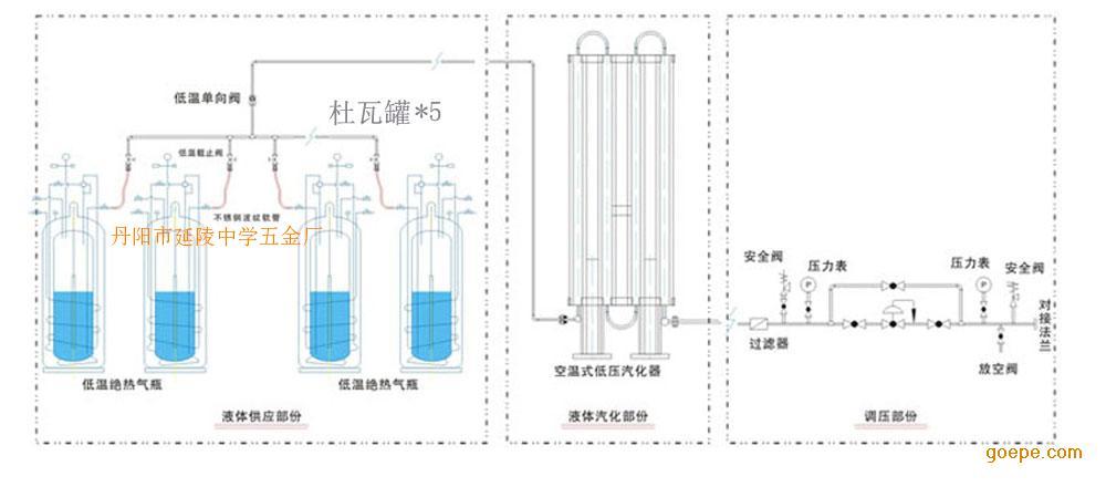杜瓦罐低温贮罐车间集中供气