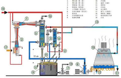 带管壳式冷凝器的多级蒸汽喷射真空系统