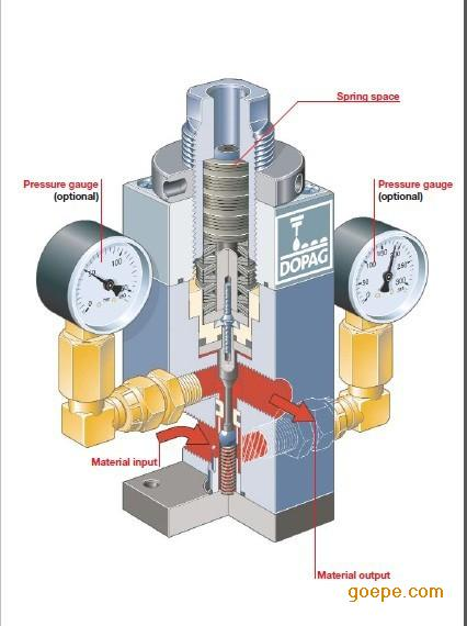 上海金邦工业自动化有限公司-供应瑞士dopag注塞式材料压力调节器