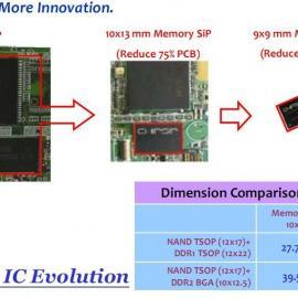 EDI8L32512C15AI动态存储器