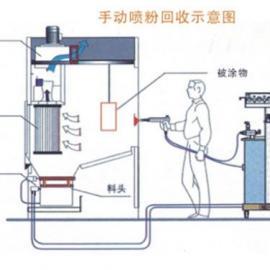 粉体涂装  悬挂线  自动喷粉柜