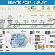 SIMATIC PCS 7 V7.0、winCC上位软件、编程组态软件STEP7