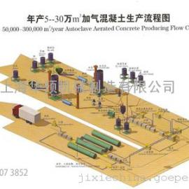 5万方加气混凝土砌块设备清单|加气混凝土砌块设备价格