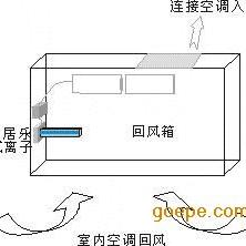 光触媒空气净化装置