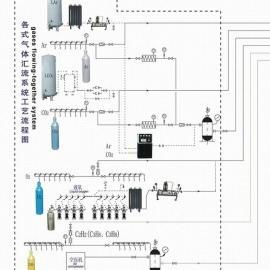车间集中供气系统