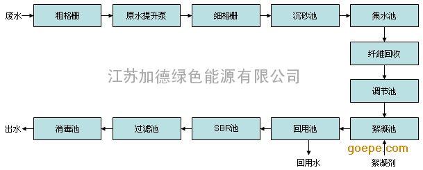 首页 供应产品 环保工程 工业废水处理 造纸污水处理/造纸废水处理 >>