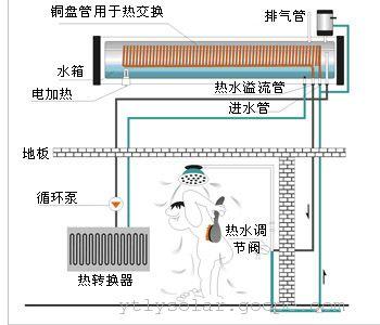 太阳能热水器补水箱 副水箱图片