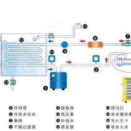 乙二醇冷水机(乙二醇低温冷水机组)