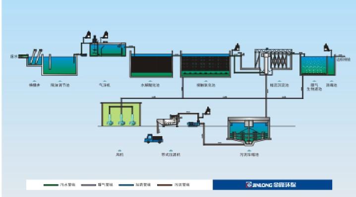 食品工业原料广泛,制品种类繁多,排出废水的水量、水质差异很大。 废水中主要污染物有(1):漂浮在水中固体物质,如菜叶、果皮、碎肉、禽羽等;(2)悬浮在废水中的物质有油脂、蛋白质、淀粉、胶体物质等;(3)溶解在废水中的酸、碱、盐、糖类等;(4)原料夹带的泥沙及其他有机物等'(5)致病菌毒等。 食品工业废水的特点是有机物质和悬浮物含量高、易腐败,一般无大的毒性。其危害主要是使水体富营养化,以致引起水生动物和鱼类死亡,促使水底沉积的有机物产生臭味,恶化水质,污染环境。 食品工业废水处理按水质特点进行