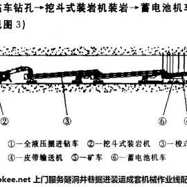 履带式液压装岩机