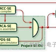 RSC-4x 仿真器与编译器