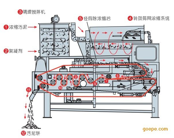 污泥脱水机处理效果图: 脱水压滤机流程示意图