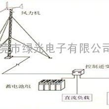 TMC―FD2风力发电测试系统