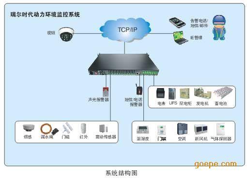 智能一体化动力环境监控系统automcu