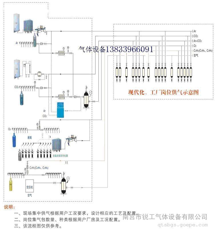车间集中供气系统+汽化器+稳压装置+配比柜+接头箱