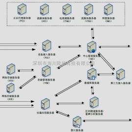 *.*/*卡口、电子*.*/*、区间测速、视频监控综合管理平台软件