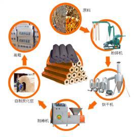 STHF型-新型环保木炭机厂家 全国最大的环保木炭机厂家