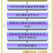 提供高速PCB Layout布线设计服务