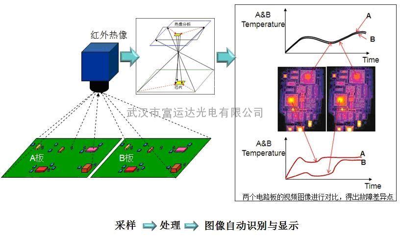 热热se_电路板故障红外热成像检测系统