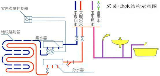 """空气能恒温采暖主要是由空气能热水器、保温水箱、循环系统、补水系统、地面管道系统、分集水系统、控制系统等几大系统组成。在每一系统中的设计、选材、安装都关系到工程的质量。选择正规、专业的工程供应商是客户的最佳选择! 二、空气能热水器节能原理: [[img src=""""file:///C:DOCUME~1ADMINI~1LOCALS~1Tempmsohtml1三、采暖原理图:"""