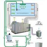 东莞KHYQ型三集一体除湿热泵