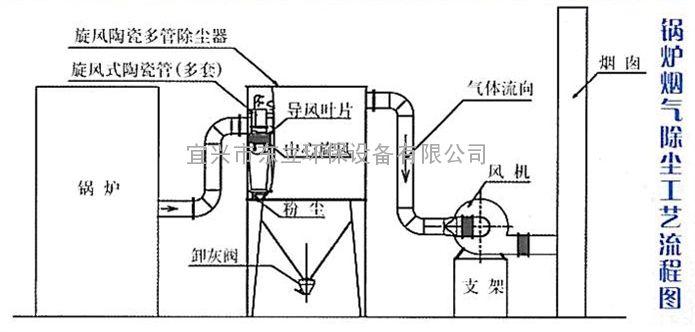 低噪音陶瓷多管除尘器
