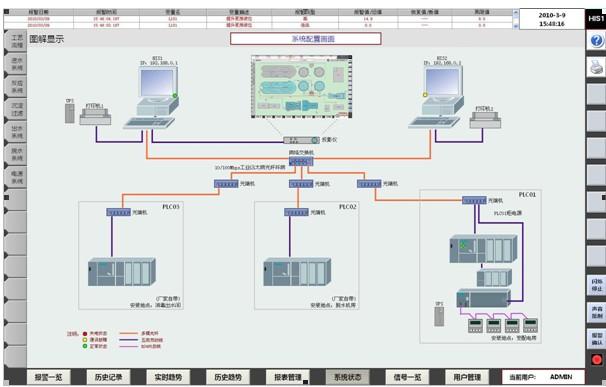 CASS工艺污水处理厂自动化系统