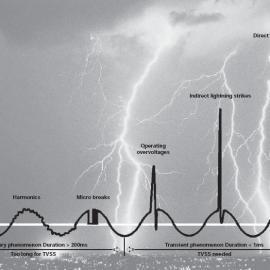 ECS打雷浪涌防止-避雷器