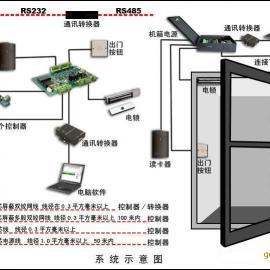 青岛门禁系统,青岛门禁读卡器,青岛指纹门禁