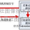 基于PC机高速图像采集存储系统-HSPC-CL II