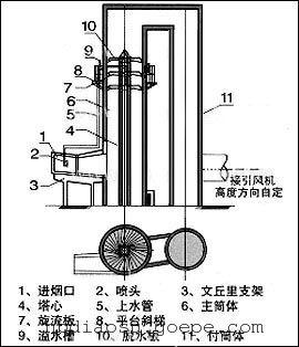 双碱法脱硫系统设备