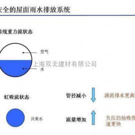 HDPE虹吸式排水系统设计原理