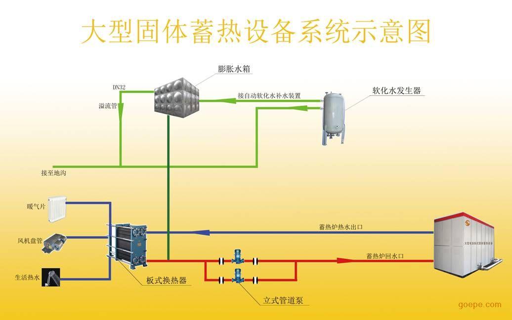 2 自储能电锅炉的基本原理 本文介绍的自储能电锅炉是一种新型的电储热系统。采用高密度铁基合金作为储热材料,将加热、储热、取热、换热及控能功能组合在一台无压的一体化结构内, 形成一个可储、可取及可控的系统。自储能电锅炉系统图如下图所示。它包含内外循环两个系统。内循环系统由储热材料1、加热器2、取热器3、高效换热器4、储液罐5、智能控制器6和换热器9组成;外循环系统由高效换热器4、换热器9、外部管道7和散热器8 所组成。两系统通过高效换热器4和换热器9相互传递热量。储热时利用加热器2将储热材料1进行加热,取