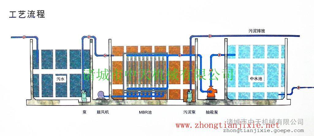 诸城中天生产优质MBR膜生物反应器