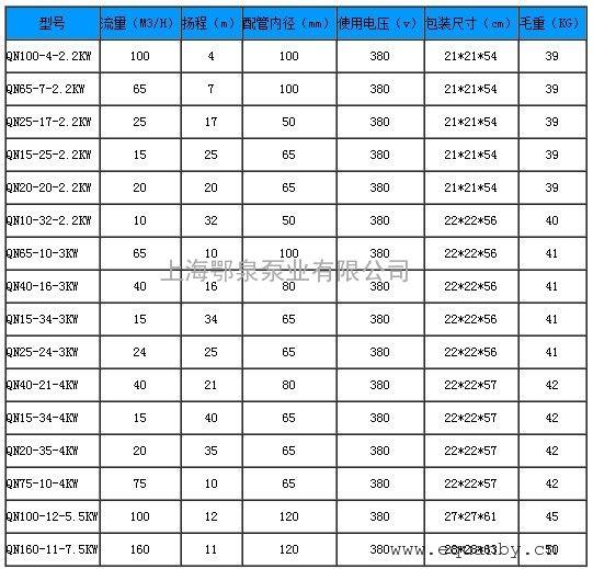 qn三相不锈钢耐腐蚀潜水泵性能参数表