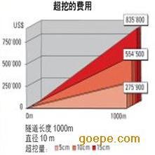 隧道测量软件隧通隧道断面测量系统