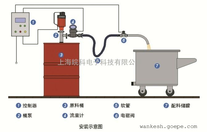 防爆加油系统
