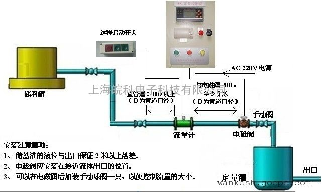 高精度定量控制系统