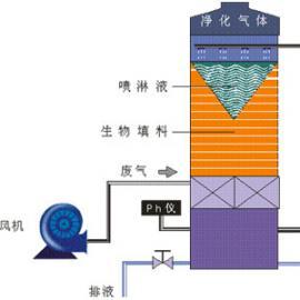 惠州除臭液脱臭法-湿式中和脱臭设备