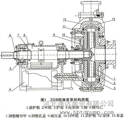 zgb渣浆泵结构图&