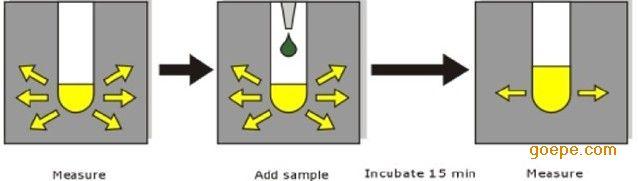 toxmini便携式快速水质综合生物毒性分析仪