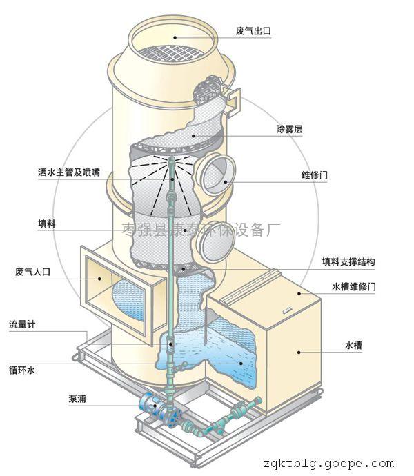 吸收塔的工作原理 筠连高硫容氧化铁脱硫剂