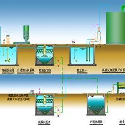 高浓度氨氮废水处理工艺