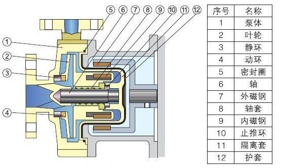 cqb-f型氟塑料磁力泵工作原理:防漏设计:取消了轴封,利用磁力耦合