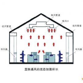 整体厂房置换通风除尘净化系统