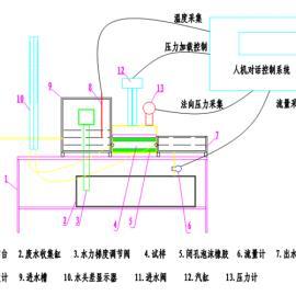 全自动土工合成材料水平渗透仪