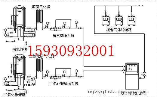 杜瓦罐集中供气系统图片