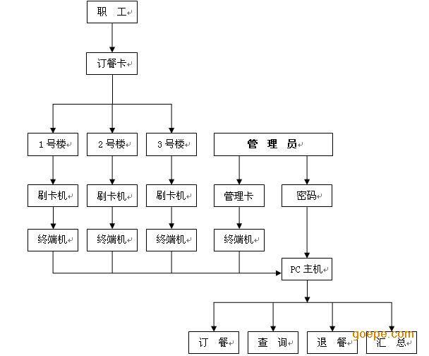 系统组成和结构图.